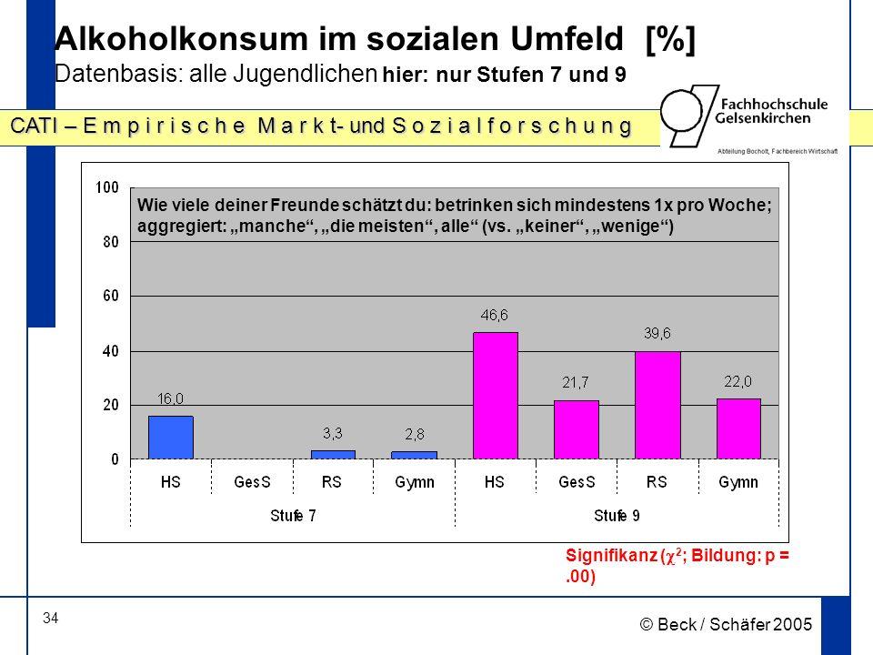 Alkoholkonsum im sozialen Umfeld [%] Datenbasis: alle Jugendlichen hier: nur Stufen 7 und 9